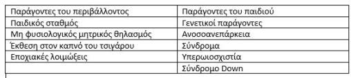 Παράγοντες για οξεία μέση ωτίτιδα