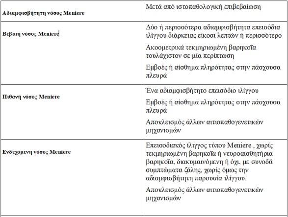 Πίνακας για τη διάγνωση στη νόσο Meniere